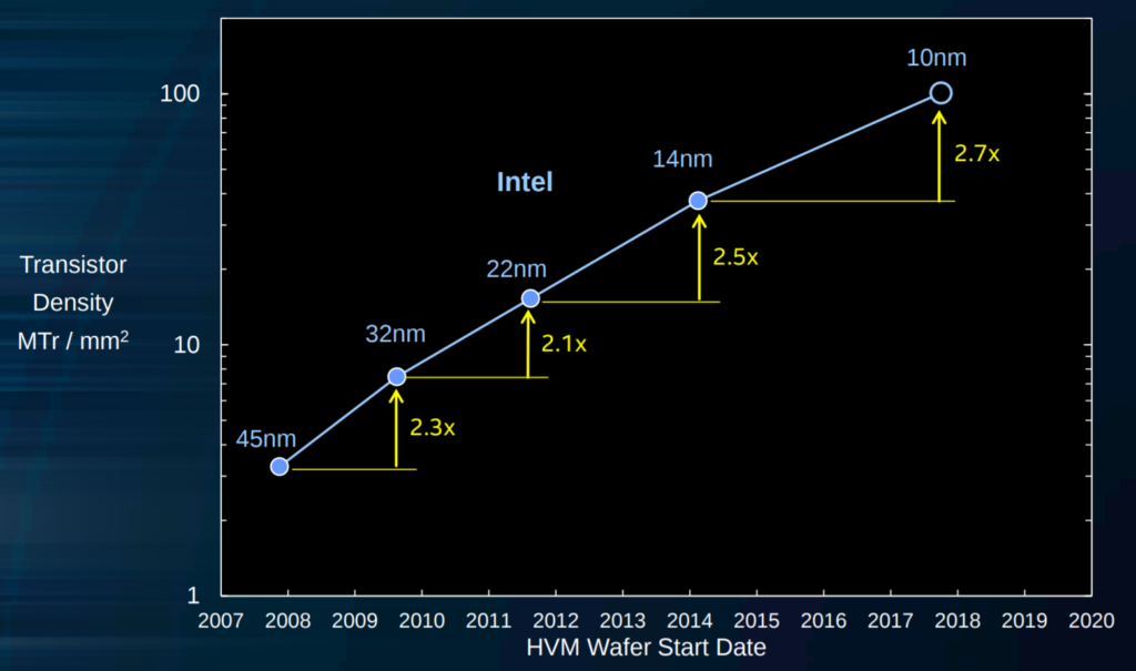 IEDM 2017 + ISSCC 2018: Intel's 10nm, switching to cobalt