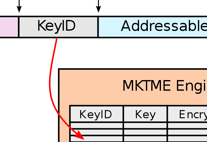 Intel's Total Memory Encryption, a new x86 extension for full memory encryption