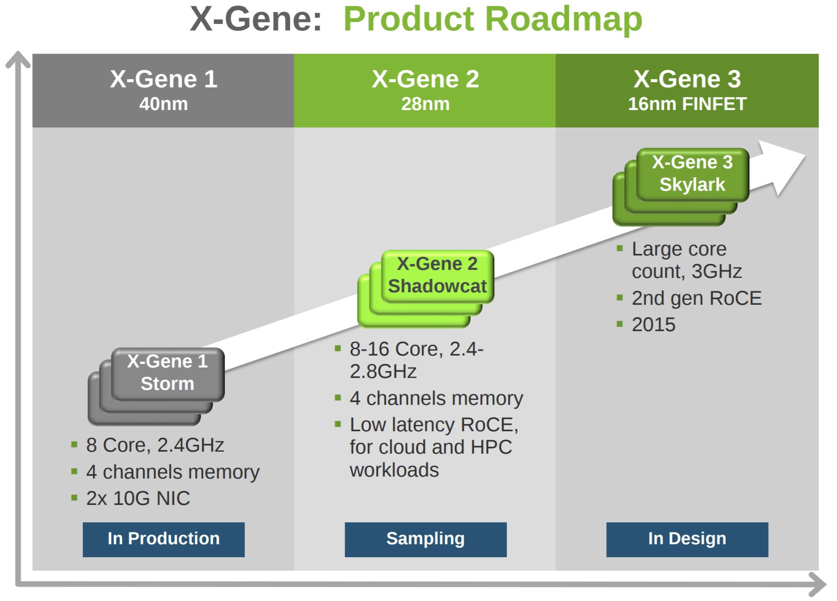 X-Gene 3 gets a second chance at Ampere with a new 32-core 16nm ARM