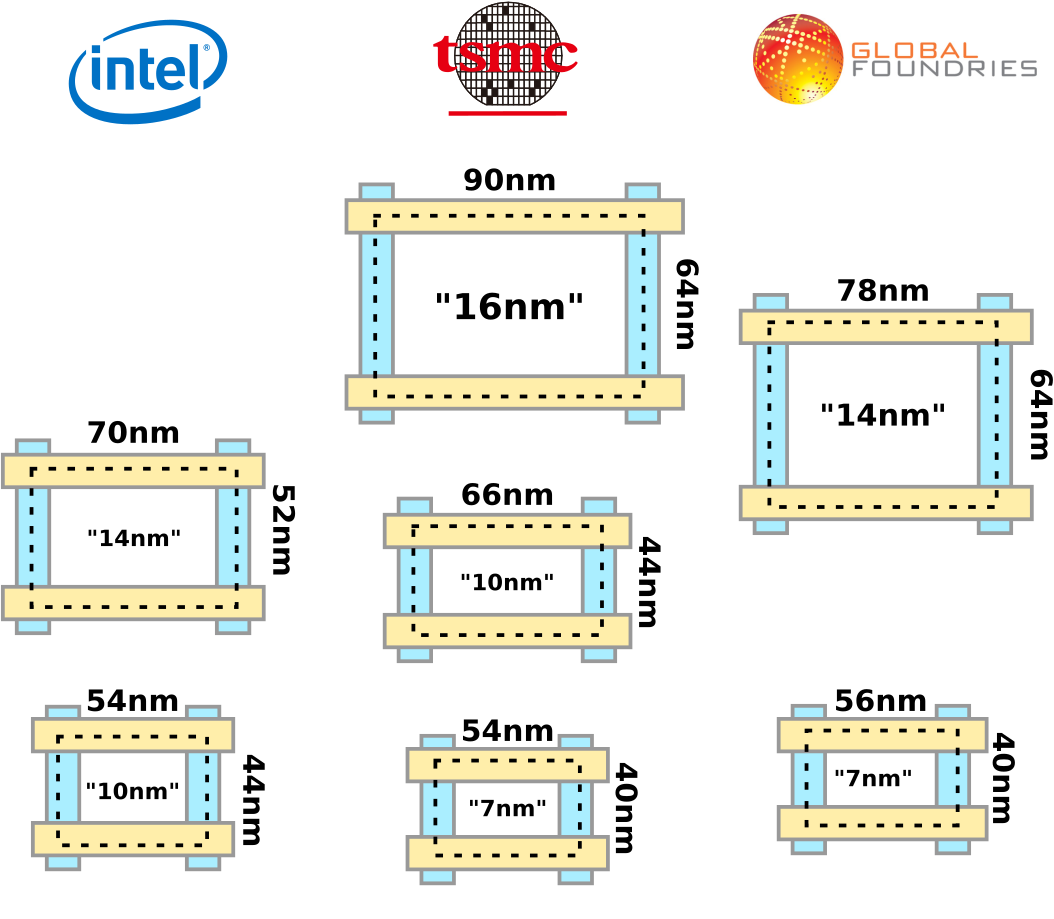 Intel 10nm vs  AMD 7nm : hardware