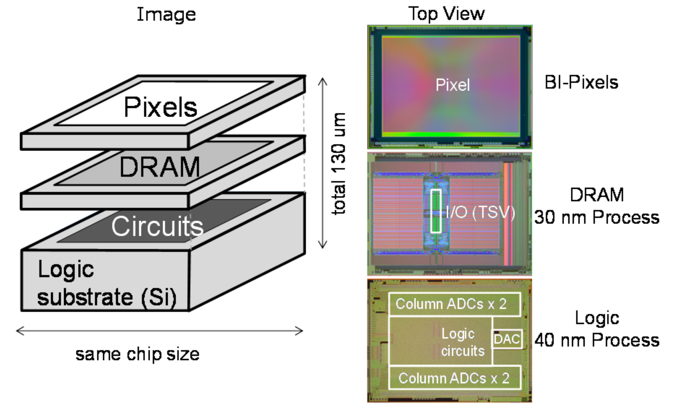 IEDM 2017: Sony's 3-layer stacked CMOS image sensor technology