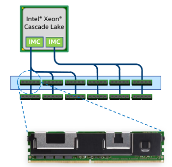 Intel Cascade Lake Brings Hardware Mitigations, AI Acceleration, SCM Support
