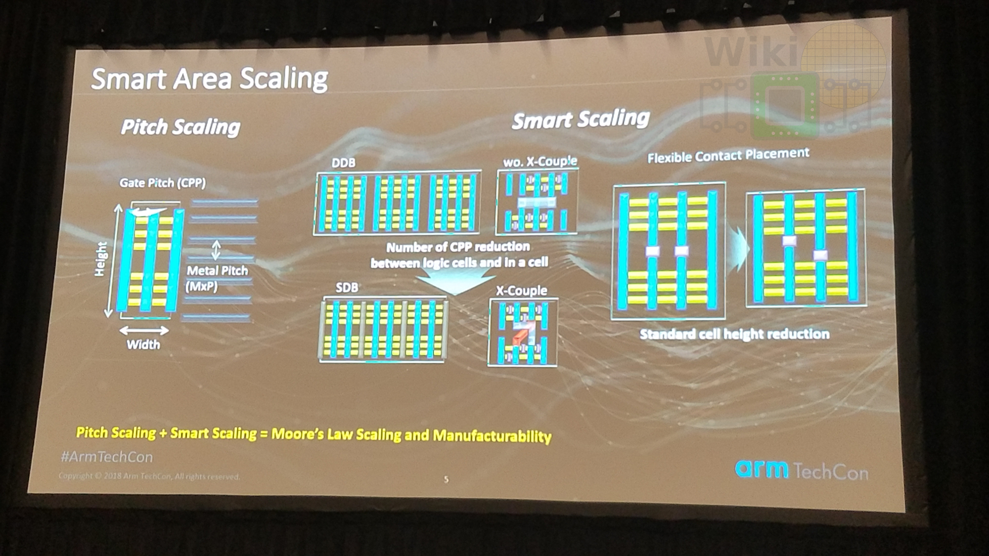Samsung Ramps 7nm, Preps 5nm, And Adds 6nm – WikiChip Fuse