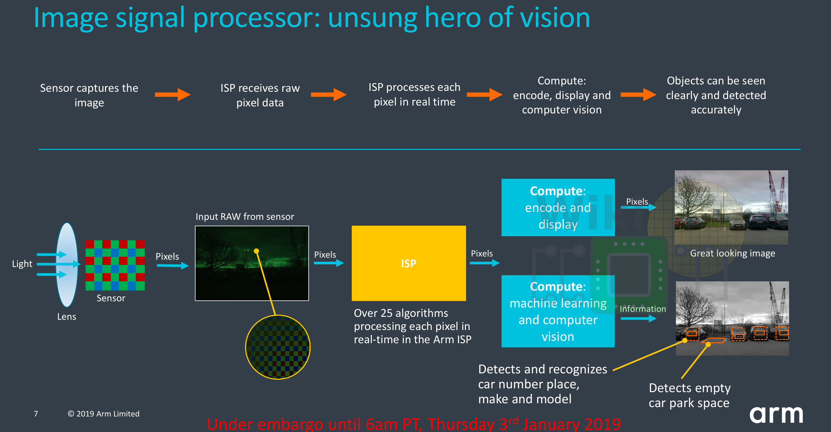 ARM Announces the Mali-C52 and Mali-C32 ISPs for Intelligent Vision Devices
