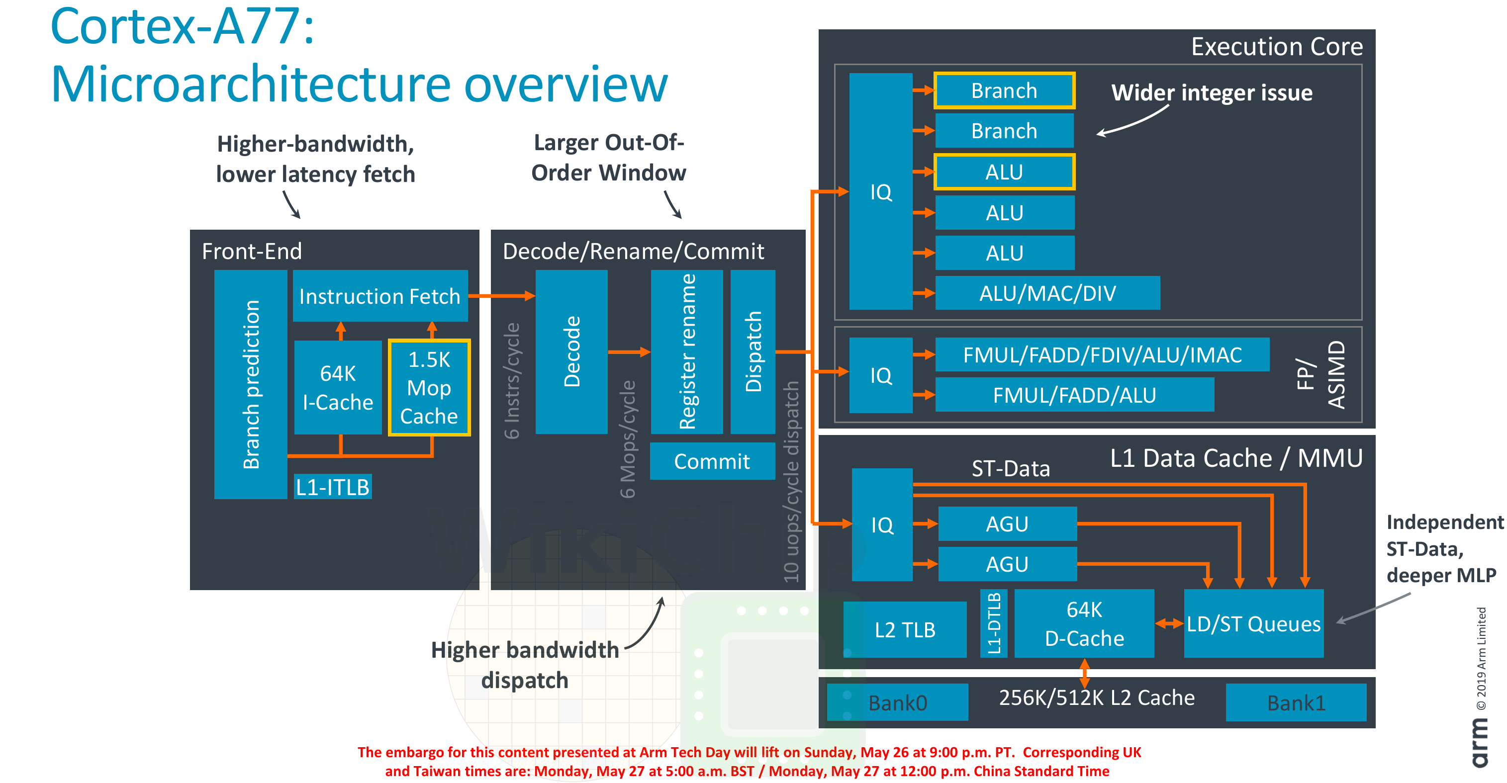 Arm Unveils Cortex-A77, Emphasizes Single-Thread Performance