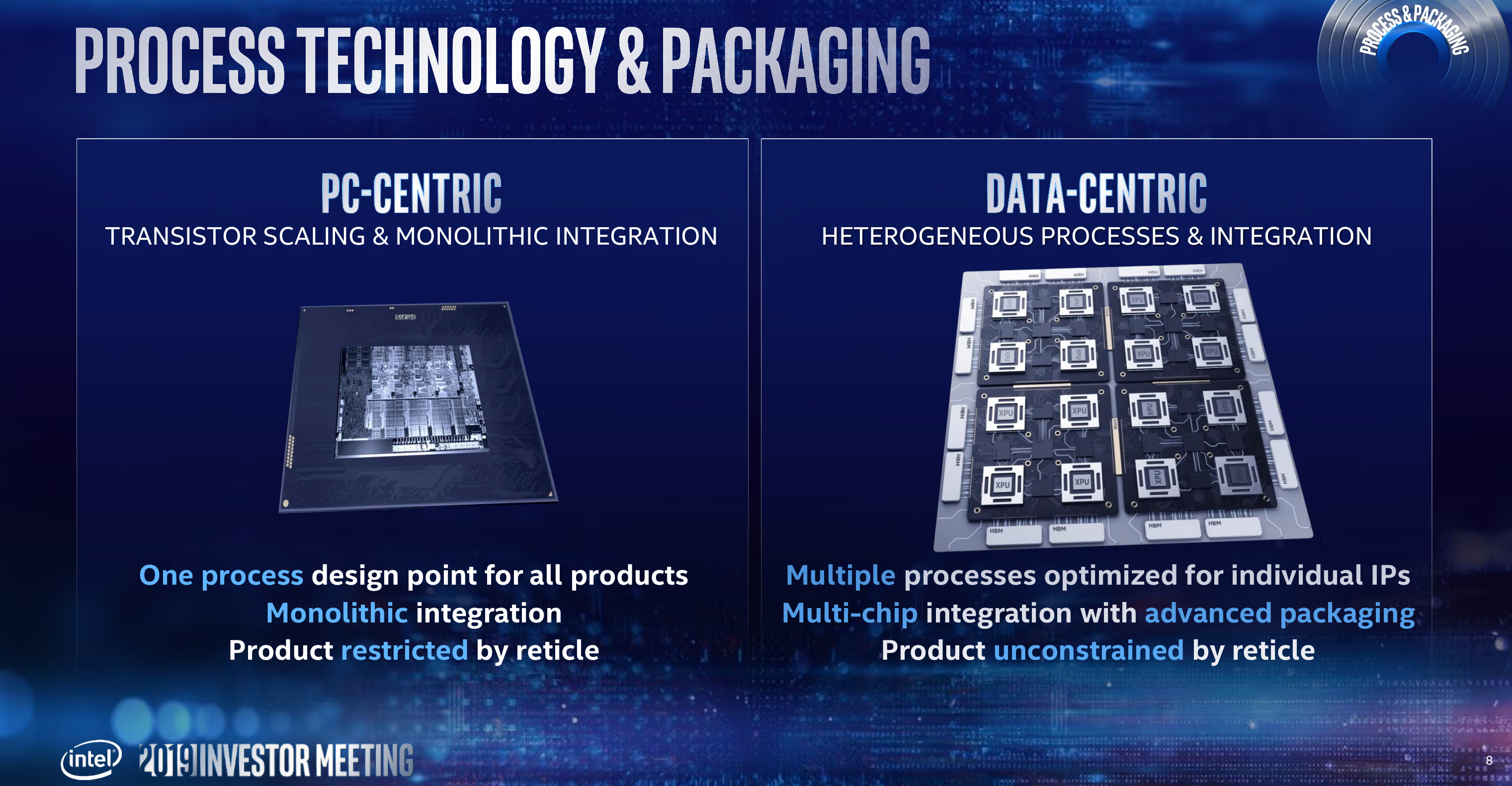 Intel Process Technology And Packaging Plans: 10nm in June