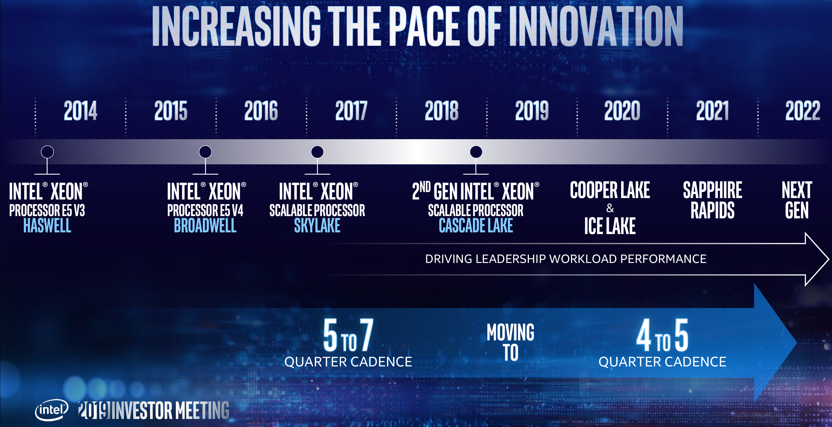 Leaked Intel Server Roadmap Shows Sapphire Rapids With DDR5/PCIe 5 0