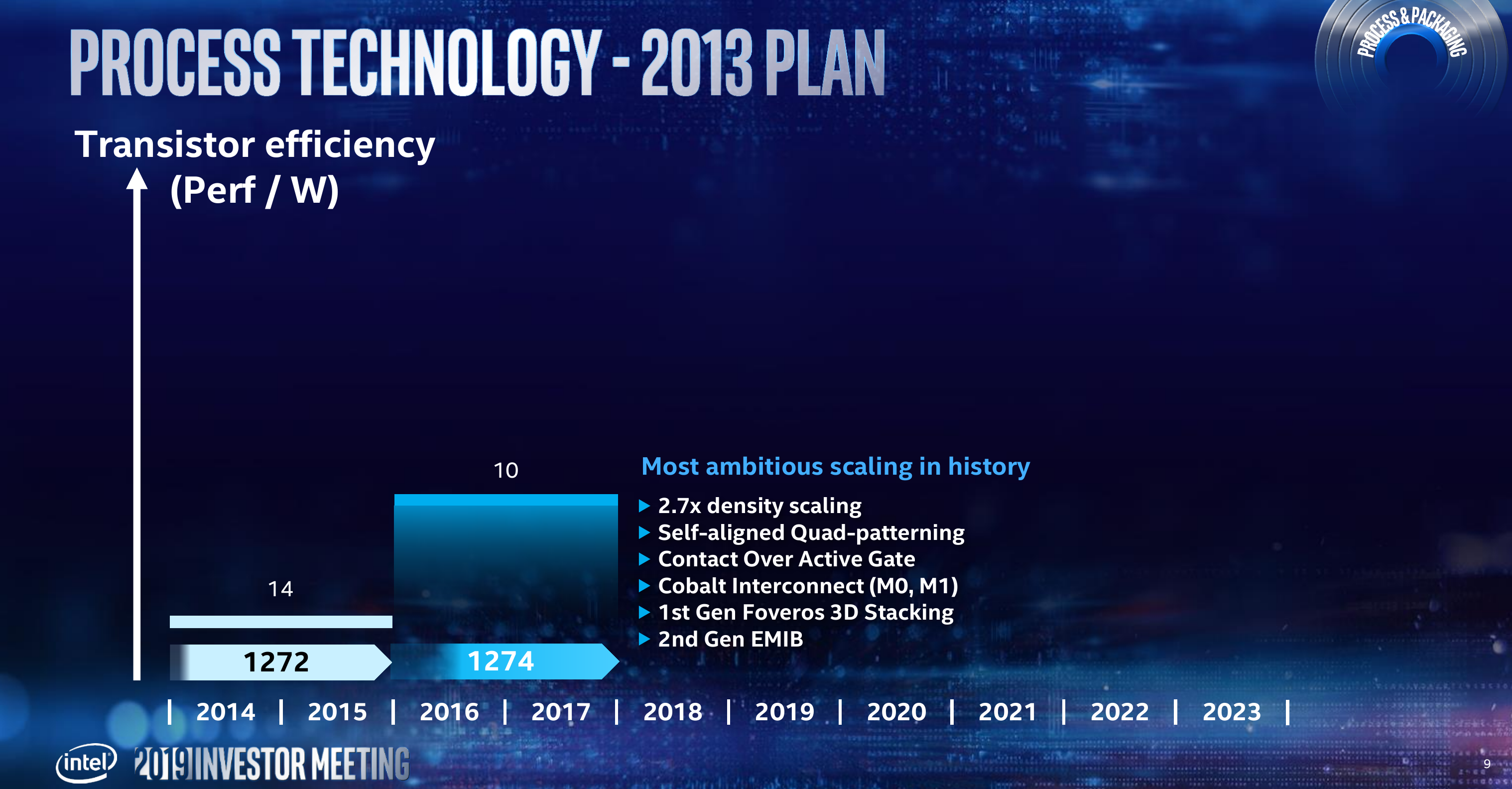 Intel Process Technology And Packaging Plans: 10nm in June, 7nm in