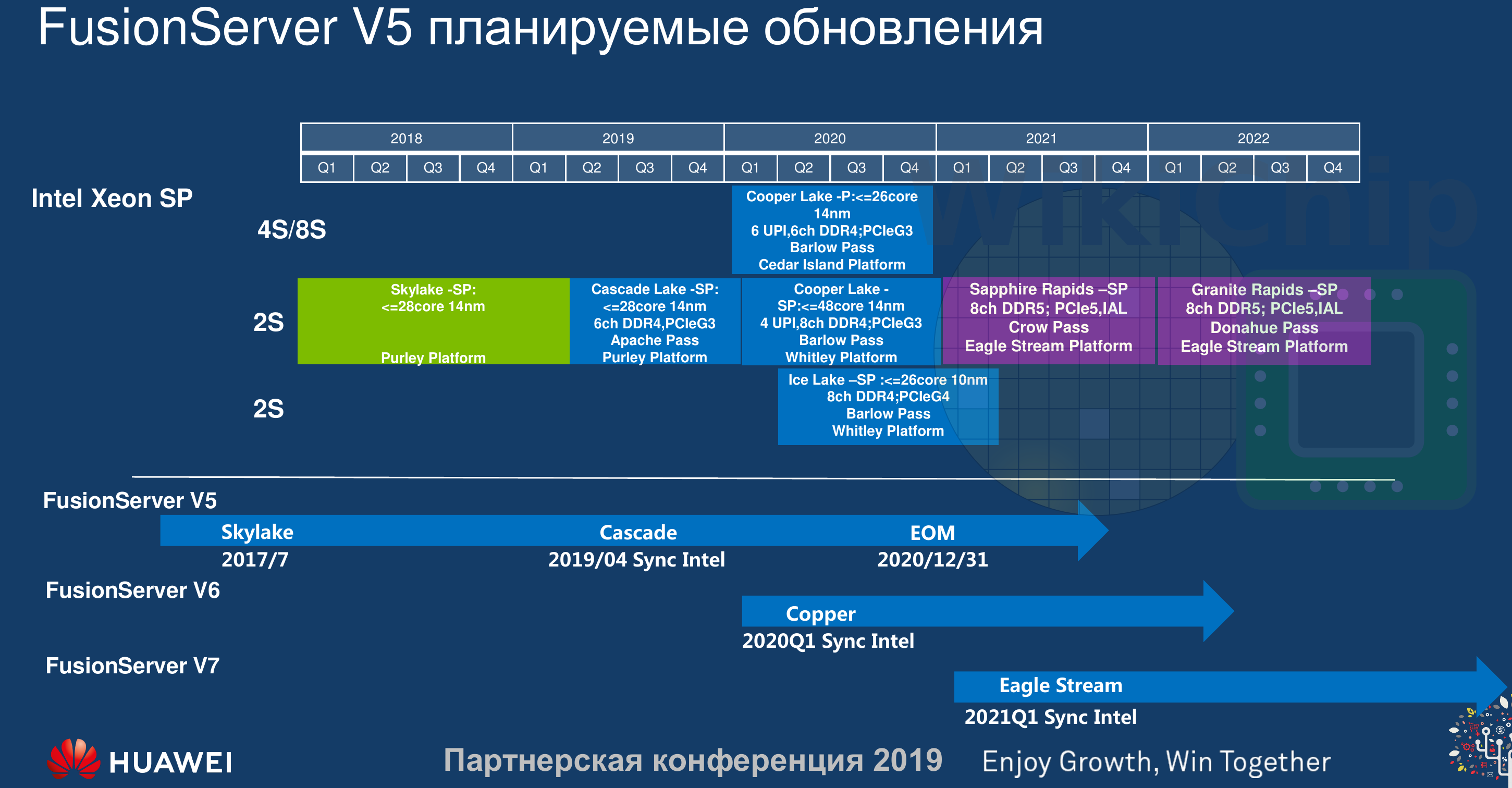 Leaked Intel Server Roadmap Shows Sapphire Rapids With DDR5/PCIe 5.0 For 2021, Granite Rapids For 2022