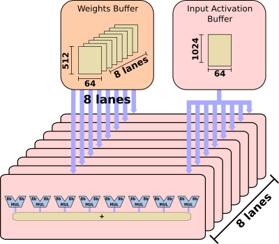 Nvidia Inference Research Chip Scales to Dozens of Chiplets – Page 2
