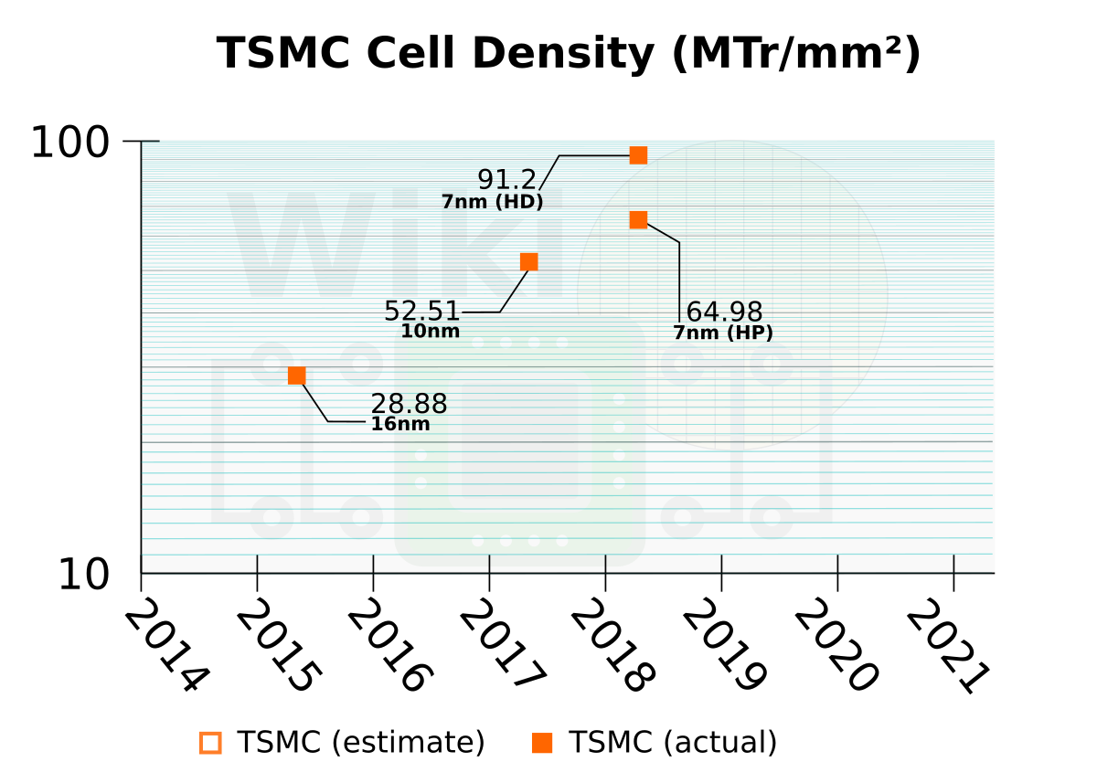 TSMC 7nm HD and HP Cells, 2nd Gen 7nm, And The Snapdragon
