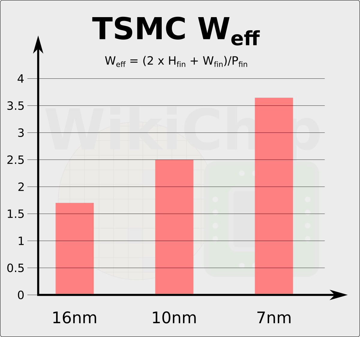 TSMC 7nm HD and HP Cells, 2nd Gen 7nm, And The Snapdragon 855 DTCO