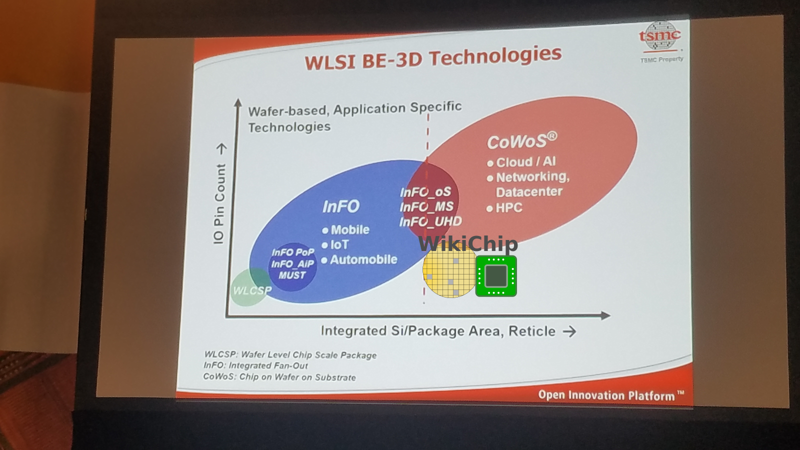 TSMC Talks 7nm, 5nm, Yield, And Next-Gen 5G And HPC