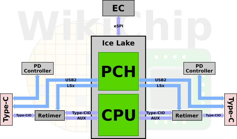 A Look At The Ice Lake Thunderbolt 3 Integration – WikiChip Fuse