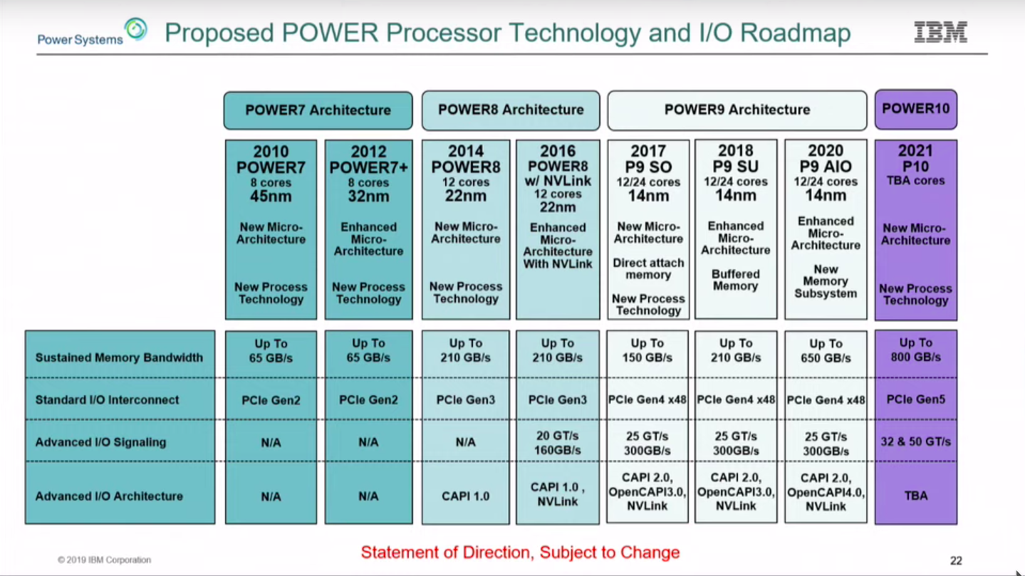IBM Open Sources Power ISA, Delays POWER10 to 2021
