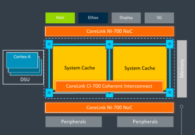 Arm Launches New Coherent And SoC Interconnects: CI-700 & NI-700