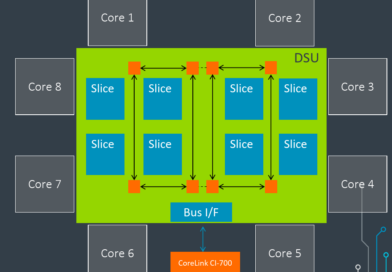 Arm Launches The DSU-110 For New Armv9 CPU Clusters